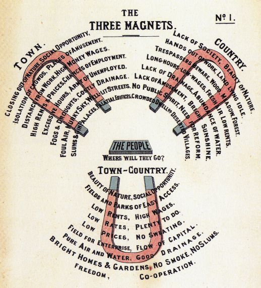 "Up and down, Sir Ebenezer Howard's diagrams of the ""garden city"". Top - remix of his diagram by urbz."